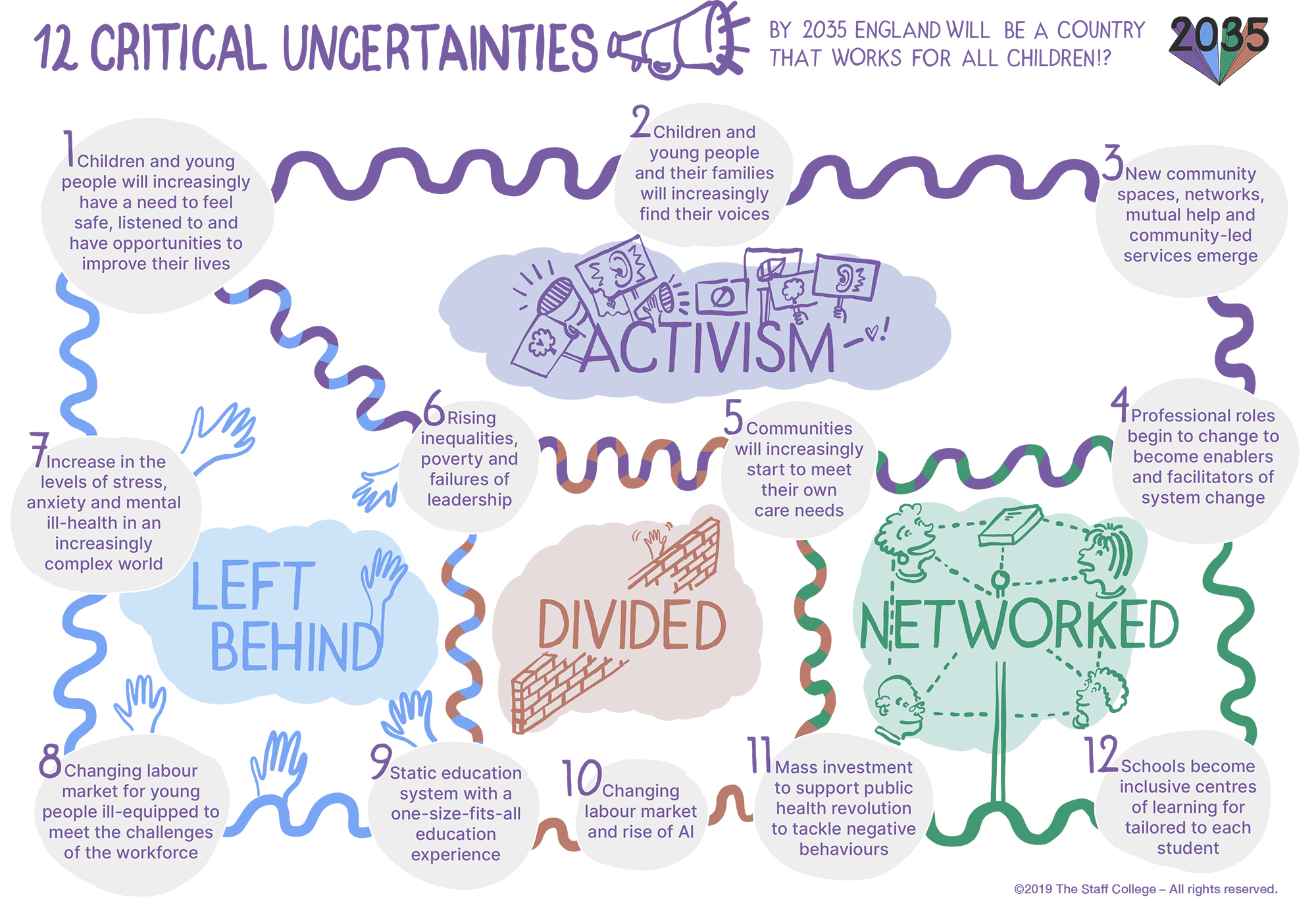 12 Critical uncertainties for Project 2035 | Design and illustration by Ida Henrich